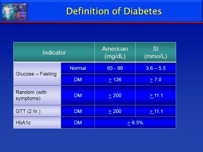 Diabetes IndicatorAmerican(mg/dL)SI(mmo/L) Glucose – Fasting Normal ...