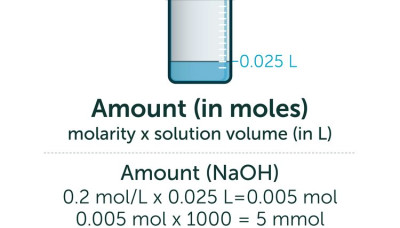 How to Calculate Mmol | Sciencing