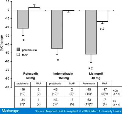 Selective Cyclooxygenase-2 (COX-2) Inhibition Reduces Proteinuria in ...