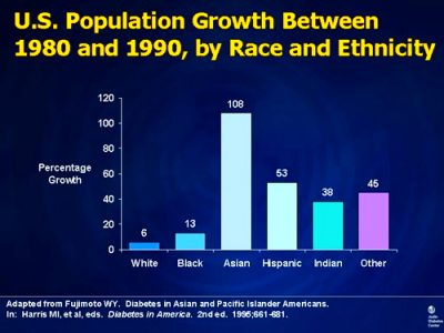 Diabetes Among African Americans in the United States