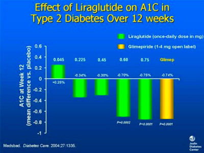 Effect of Liraglutide on A1C in Type 2 Diabetes Over 12 Weeks