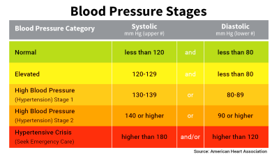 Blood Pressure Numbers, Readings, and Charts
