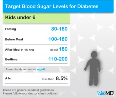 ... normal and target blood glucose what if you are not in a normal range