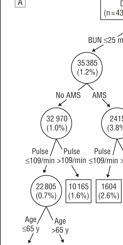 Mortality and Need for Mechanical Ventilation in Acute Exacerbations of Chronic Obstructive ...