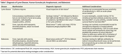 Review of Lyme Disease, Human Granulocytic Anaplasmosis ...