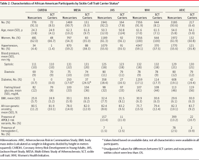 Association of Sickle Cell Trait With Chronic Kidney ...