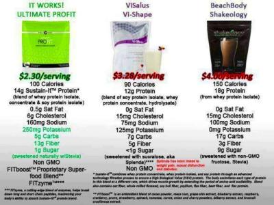 Here is how Body By Vi and Shakeology's protein powders compare to ...