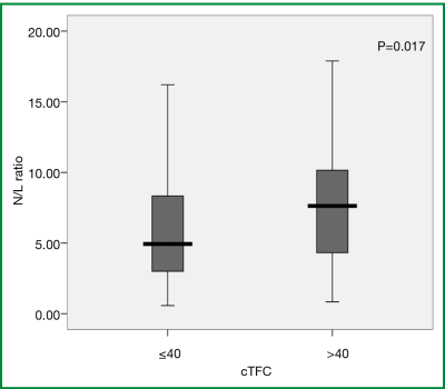 The relationship of coronary flow to neutrophil/lymphocyte ratio in patients undergoing primary ...