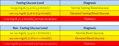 What Does fasting blood glucose levels Mean? - Blog