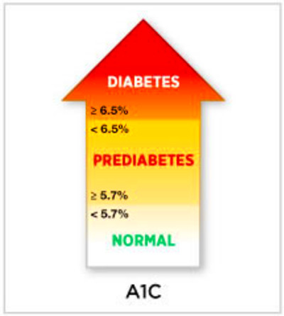 ... Diabetes and Learning About Prediabetes: American Diabetes Association