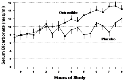 Utility of Subcutaneous Octreotide in the Early Recovery from Diabetic ...