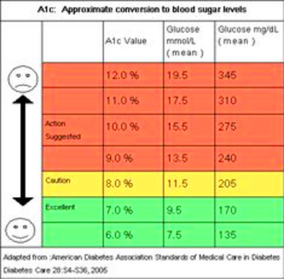 Diabetes hba1c conversion chart,cure for type 1 diabetes naturally ...