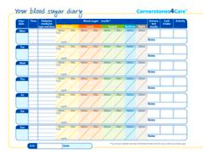 Diabetes printable sheet on Pinterest | Glycemic Index, Grocery Lists ...