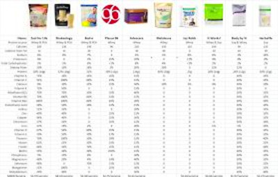 (meal supplement) comparison, Shakeology, Bod-e, Plexus, Advocare ...