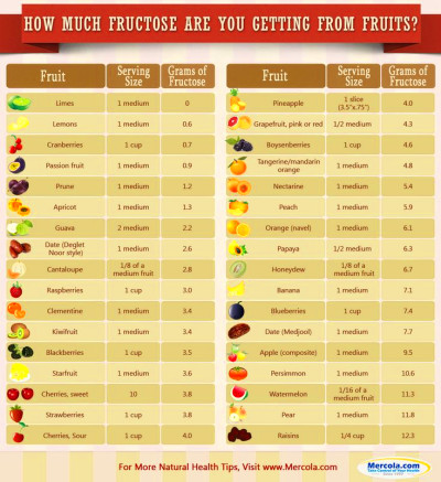 are you getting from fruits the article includes total sugars glucose ...