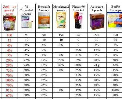 Comparison chart!! Www.kristatolliver.com Zeal for Life ...