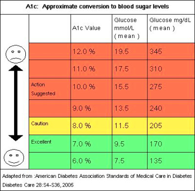 A1C+Conversion+Table Clinical diabetes , The mission of clinical ...