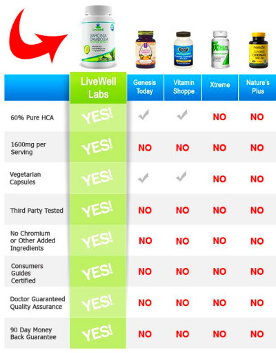 Livewell Garcinia Cambogia. | New House | Pinterest