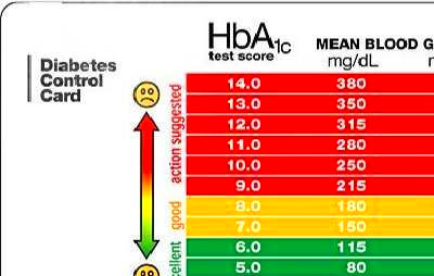 Normal Blood Sugar Chart - Bing Images | Health and Fitness | Pintere…