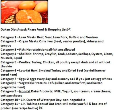 Dukan Attack Phase. | Dukan diet | Pinterest