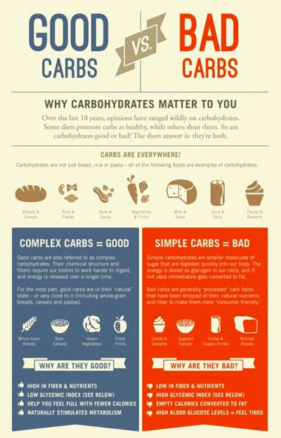 Good vs Bad Carbs | Getting Healthy One Step at a Time! | Pinterest