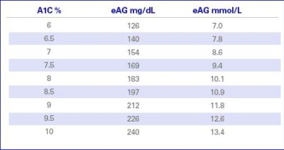 A1C home test | A1C to Estimated Average Glucose (eAG) | Lantus(R