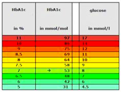 a1c conversion chart | Diabetes Inc.