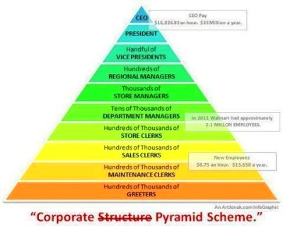 Pyramid- not Nerium. Nerium gives back. Customers and Partners get ...