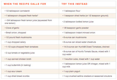 Quick Recipe Substitutions