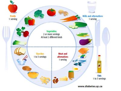 how to lower glucose levels naturally   Diabetes Inc.