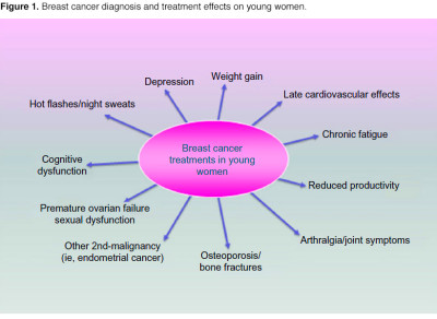 Managing breast cancer in younger women: challenges and solutions - ONA