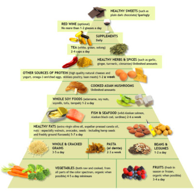 What is.... Pescetarianism and the Pescetarian Diet ...