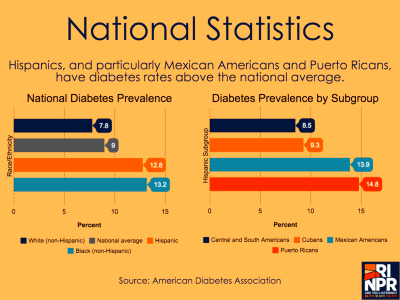 For Latinos, Diabetes Disparities Driven By Poverty ...