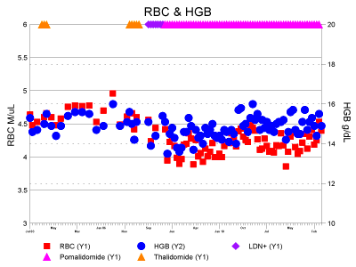 Red blood cell count and hemoglobin, click to enlarge, widen browser ...