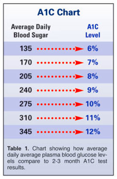 Effort to Lower A1C Levels with Drugs Increases Death Rate in ...