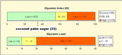Glycemic Index and Glycemic Load Rating Chart