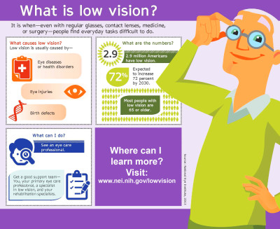 Ophthalmic Consultants   Low Vision Awareness Month