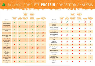 comparing juice plus and thrive