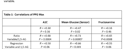 Patent EP2630501A2 - Improved identification of pre-diabetes using a combination of mean glucose ...