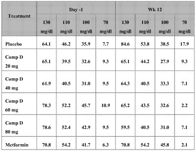 Patent WO2014093189A1 - Methods of treating diabetes by administering a glucagon receptor ...