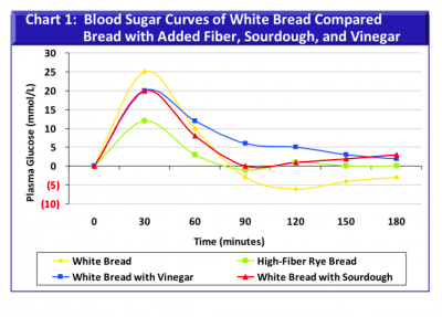 ... blood sugar chart source http reduce blood sugar oblates net fasting