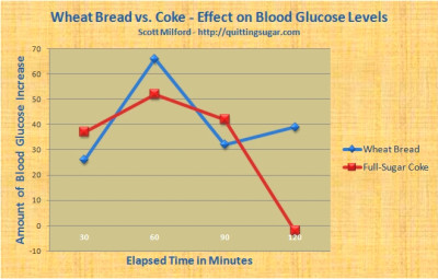 Bread and Coke Smackdown! – A Blood Sugar Experiment | Quitting Sugar