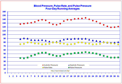 Blood pressure graph template