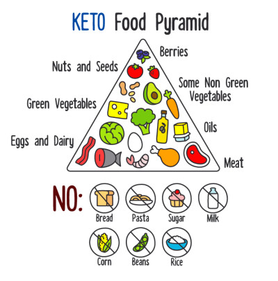 The Keto Diet: Health Benefits Beyond Weight Loss   Ready ...