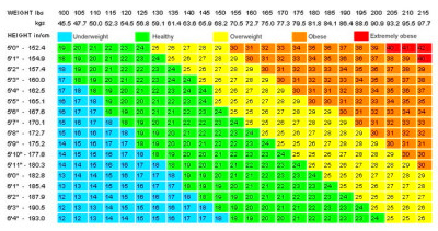 BMI (Body Mass Index) Chart – For Both Men and Woman