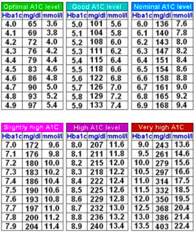 average glucose conversion chart | How To Cure Diabetes Naturally