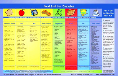 Smart Blood Sugar PDF | Diabetes Go Away