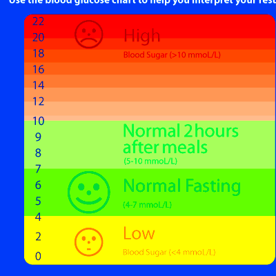blood sugar 120 in morning | Diabetes Health Study