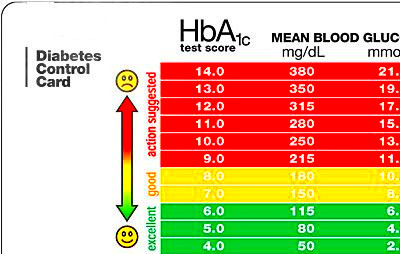 a1c percentage conversion | THE DIABETICS BLOG