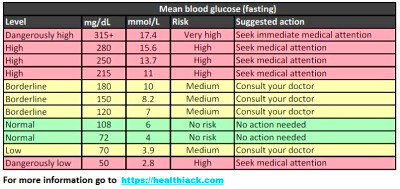 revised blood sugar levels as of 2016 | Diabetes Go Away